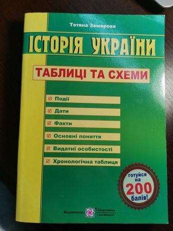 Історія України підготовка до зно