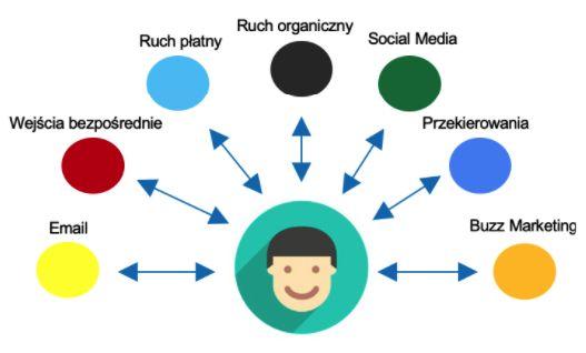 Pozycjonowanie Strony, Google Ads, Strony www Facebook
