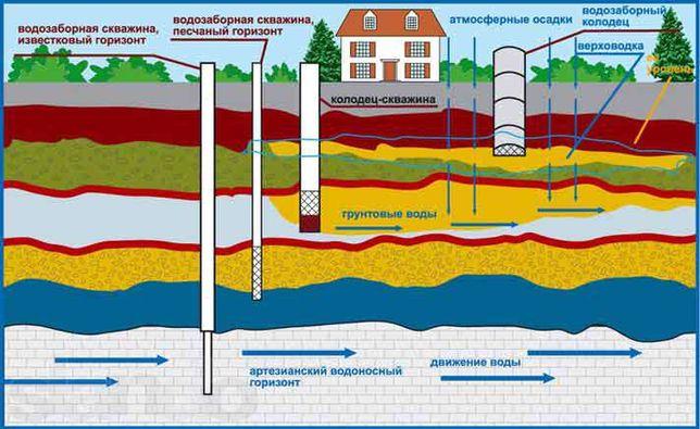 Бурение скважин на воду в Полтаве и Полтавской области